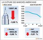 Wall street : le dow jones perd 0,88%, le nasdaq cède 0,66%