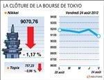 Tokyo : la bourse de tokyo finit en baisse de 1,2%