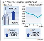 Wall street : le dow jones gagne 0,77%, le nasdaq prend 0,54%