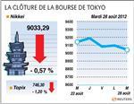 Tokyo : la bourse de tokyo finit en baisse de 0,57%