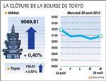 Tokyo : la bourse de tokyo finit en hausse de 0,40%