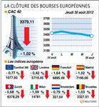Les bourses européennes chutent à nouveau, le cac perd 1,02%