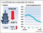 Tokyo : la bourse de tokyo finit en baisse de 0,63%