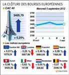 Les bourses européennes en ordre dispersé, paris finit en hausse