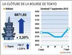 Tokyo : dopée par la bce, la bourse de tokyo gagne plus de 2%