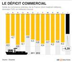 Déficit commercial moindre en juillet avec airbus