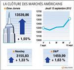 Wall street : le dow jones gagne 1,55%, le nasdaq prend 1,33%