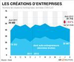 Baisse de 5,5% des créations d'entreprises en août