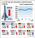 Les bourses européennes terminent en recul