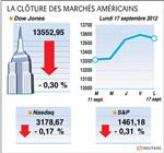 Wall street : le dow jones perd 0,30%, le nasdaq cède 0,17%