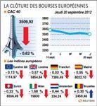 Europe : les bourses européennes clôturent en recul, paris cède 0,62%