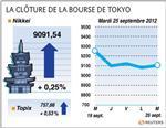 Tokyo : la bourse de tokyo finit en hausse de 0,25%