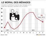 La déprime des français accroît la menace sur l'économie