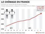 Le seuil des 3 millions de chômeurs franchi en août