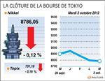 Tokyo : la bourse de tokyo finit en baisse de 0,12%