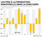 Forte hausse des prix à la production en zone euro en août