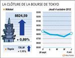 Tokyo : la bourse de tokyo gagne 0,89% à la clôture