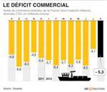 La facture pétrolière pèse sur le déficit commercial