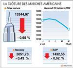 Wall street : le dow jones perd 0,95%, le nasdaq cède 0,43%