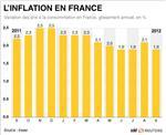 Les prix à la consommation en recul de 0,3% en septembre