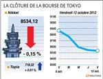 Tokyo : la bourse de tokyo finit en baisse de 0,15%