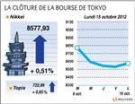 Tokyo : la bourse de tokyo finit en hausse de 0,51%, softbank perd 5,3%