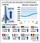 Les bourses européennes terminent en hausse, le cac gagne 0,76%