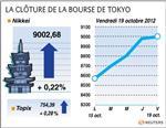 Tokyo : la bourse de tokyo finit en hausse malgré des prises de bénéfice