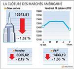 Wall street : le dow jones perd 1,51% à la clôture, le nasdaq 2,19%