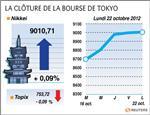 Tokyo : a tokyo, le nikkei finit en très légère hausse