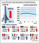 Les marchés européens clôturent une séance hésitante en baisse