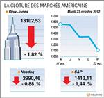 Wall street : le dow jones perd 1,82%, le nasdaq cède 0,88%