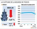 Tokyo : la bourse de tokyo finit en baisse de 0,67%