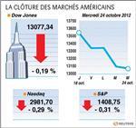 Wall street : le dow jones perd 0,19%, le nasdaq cède 0,29%