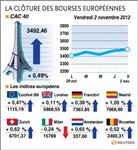 Marché : Les Bourses européennes terminent en hausse, le CAC gagne 0,49%