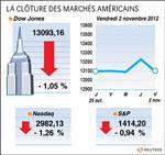 Wall Street : Le Dow Jones perd 1,05% à Wall Street