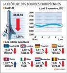 Marché : Les Bourses européennes terminent en baisse
