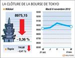 Tokyo : La Bourse de Tokyo finit en baisse de 0,36%