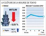 Tokyo : La Bourse de Tokyo finit sur une note stable, Nissan bondit