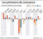 Marché : Bruxelles ne voit pas de reprise franche en zone euro avant 2014