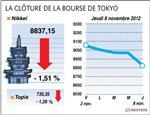Tokyo : La Bourse de Tokyo finit en baisse de 1,51%