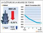 Tokyo : La Bourse de Tokyo cède 0,18%, 7e séance de baisse