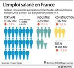 Marché : Baisse de 0,3% de l'emploi salarié marchand au 3e trimestre