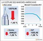 Wall Street : Wall Street a pâti du