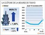 Tokyo : La Bourse de Tokyo finit en forte hausse, mais Sony chute