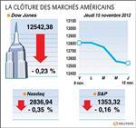Wall Street : Le Dow Jones perd 0,23%, le Nasdaq cède 0,35%