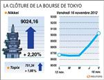 Tokyo : La Bourse de Tokyo finit en hausse de 2,2%