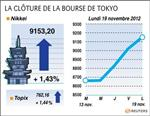 Tokyo : La Bourse de Tokyo finit en hausse de 1,43%