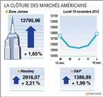 Wall Street : Wall Street finit en forte hausse, espoirs sur le budget