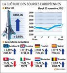 Les marchés européens dans le vert en attendant l'aide à Athènes